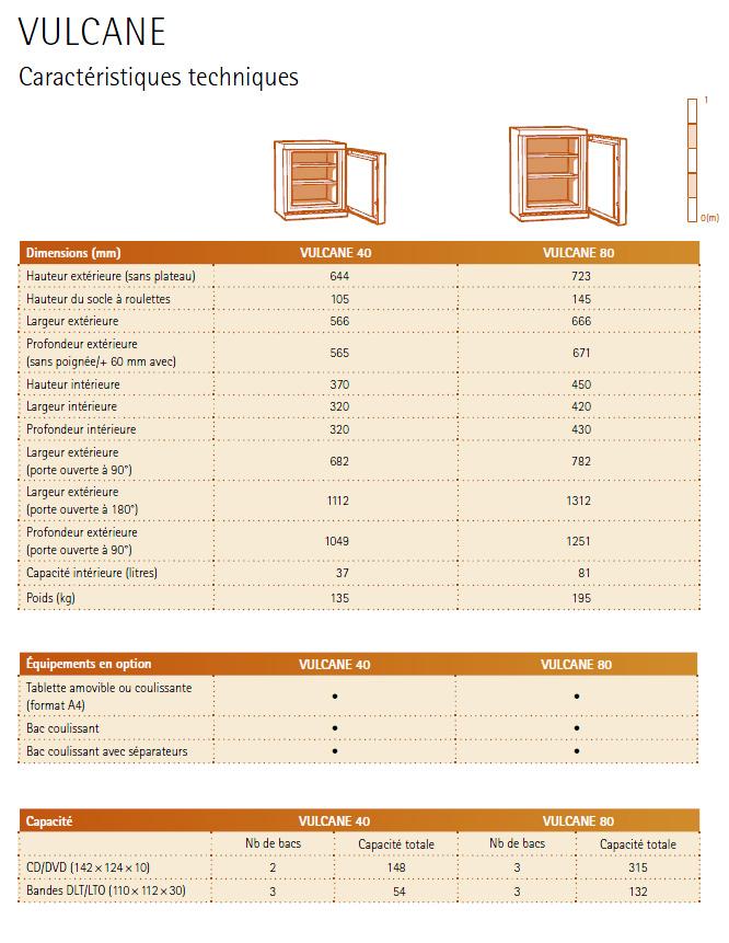 Equipements et dimensions Vulcane Fichet Bauche