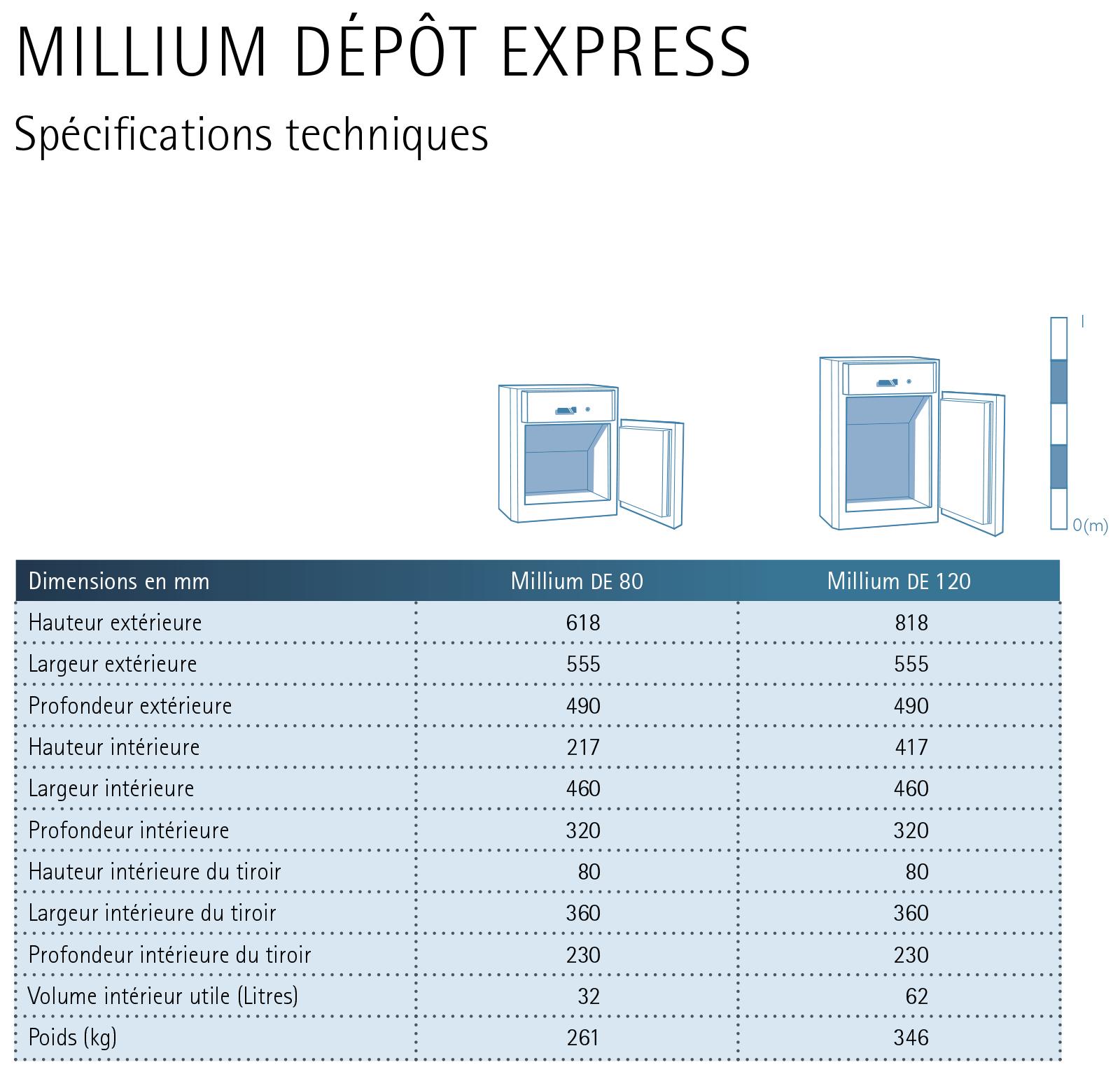 Caractéristiques techniques Millium Depot Express
