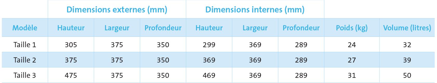 Dimensions Coffre de dépôt Sigma Deposit
